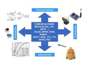 Grupo Comunicaciones-inves